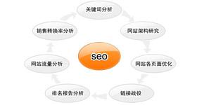 洛阳网站优化-洛阳seo的步骤