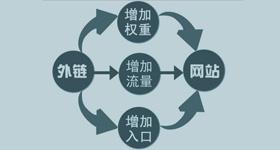 网站优化过程中注意垃圾外链和作弊外链